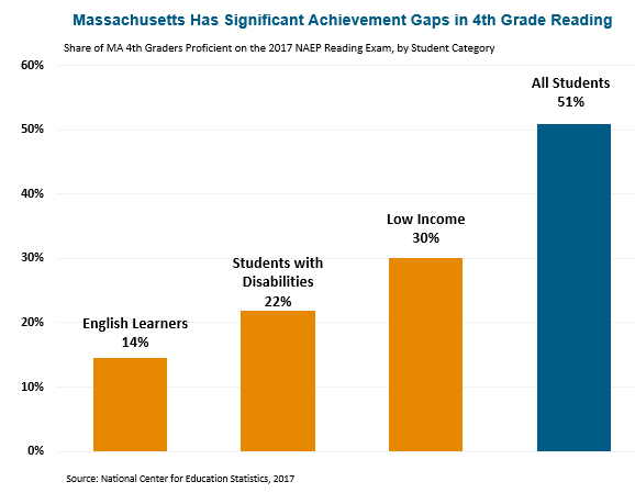 bar graph: Massachusetts has significant achievement gaps in 4th grade reading