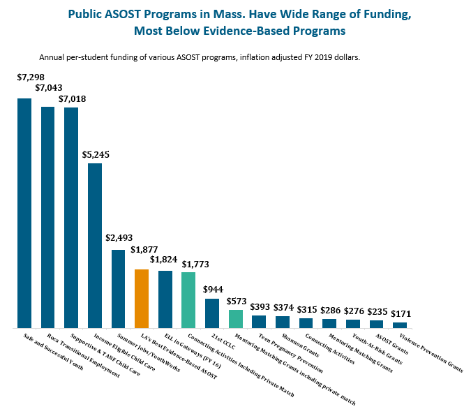bar graph: Public ASOST programs in Massachusetts have wide range of funding, most below evidence-based programs
