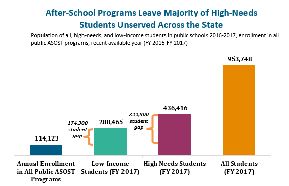 bar graph: After-school programs leave majority of high-needs students unserved across the state