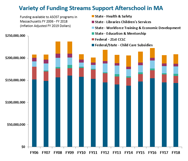 bar graph: Variety of funding streams support afterschool in Massachisetts