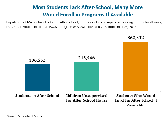 bar graph: Most stude3nt lack after-school, many more would enroll in programs if available