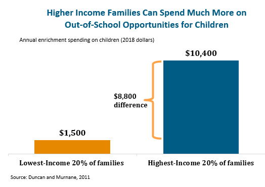 bar graph: Higher income families can spend much more on out-of-school opportunities for children