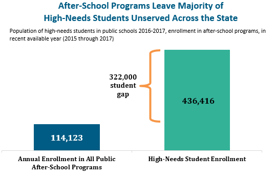bar graph: After-school programs leave most students unserved across the state