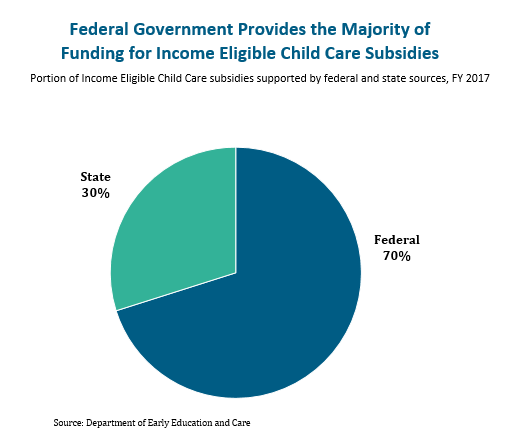 circle graph: Federal government provides the majority of funding for income eligible child care subsidies