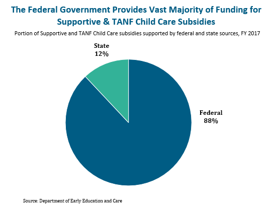 circle graph: The federal government provides vast majority of funding for supportive and TANF child care subsidies