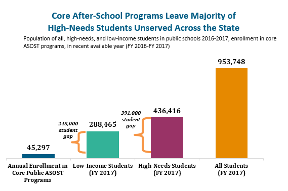 bar graph: Core after-school programs leave majority of high-needs students unserved across the state