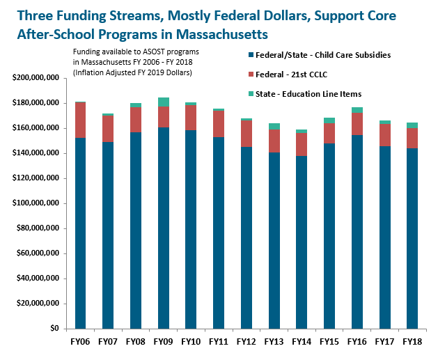 bar graph: Three funding streams, fmostly federal dollars, support core after-school programs in Massachusetts