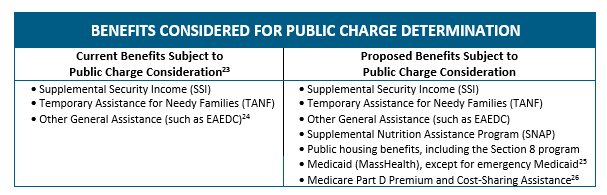 text box: Benefits considered for public charge determnation