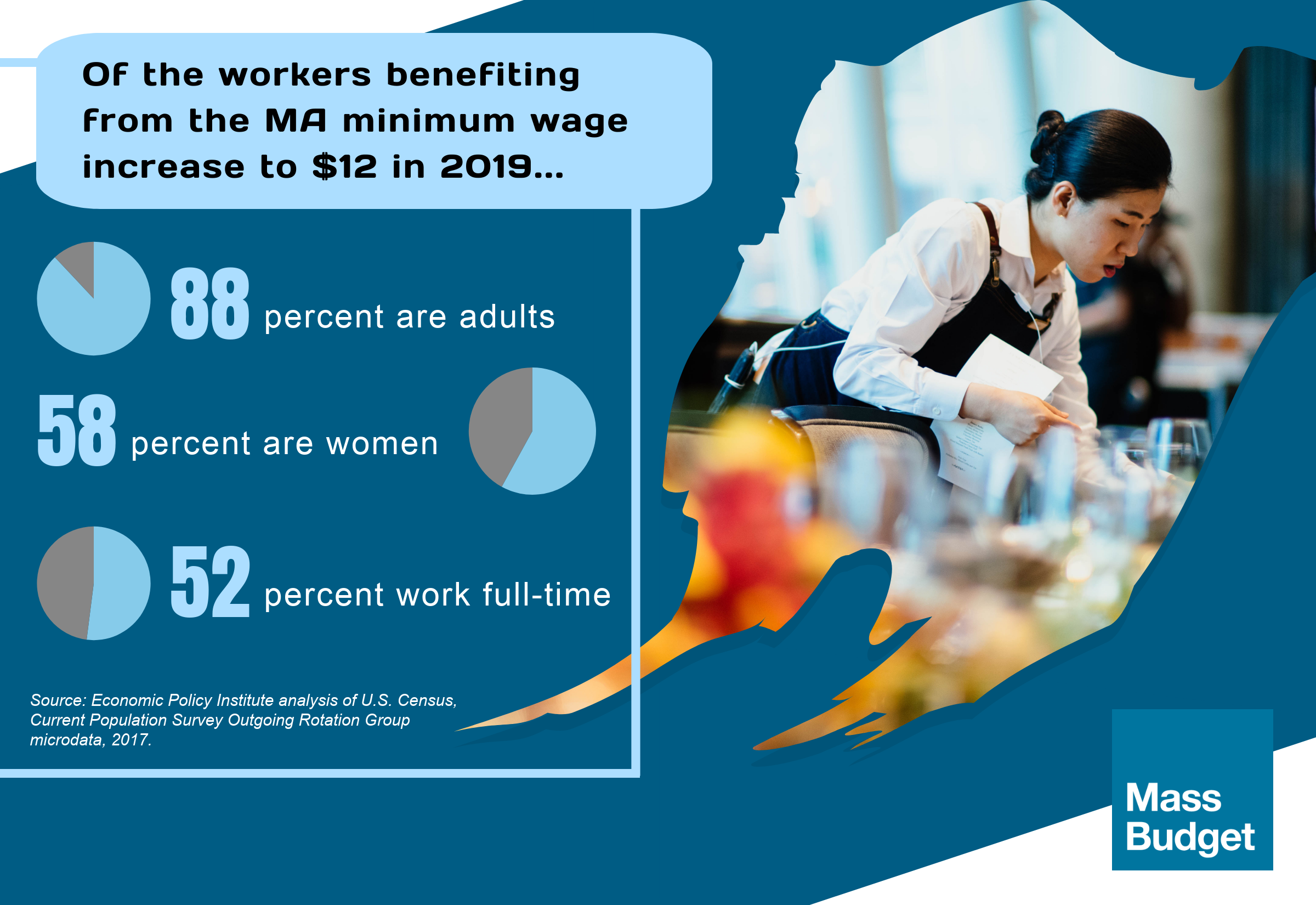 Of workers benefiting from increase to $12: 88% are adults; 58% are women; 52% work full-time