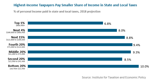 bar graph: Highest-income taxpayers pay smaller share of income in state and local taxes