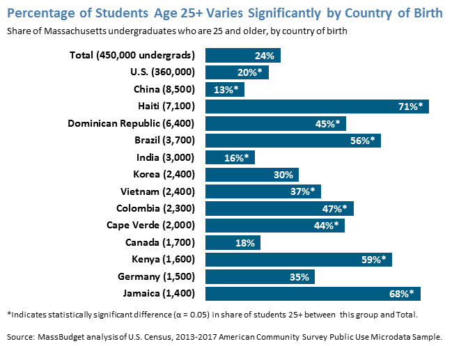 Percentage of Students Age 25+ Varies Significantly by Country of Birth