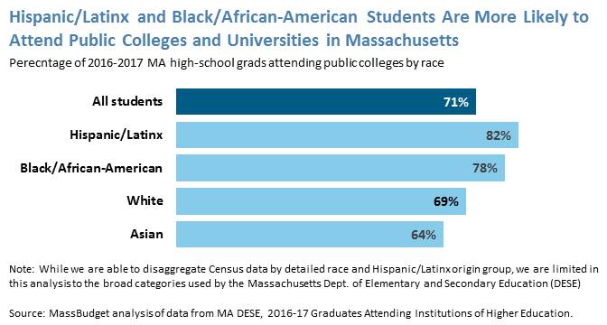 Hispanic/Latinx and Black/African-American Students Are More Likely to Attend Public Colleges and Universities in Massachusetts