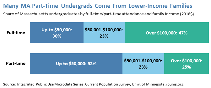 Many MA Part-Time Undergrads Come From Lower-Income Families