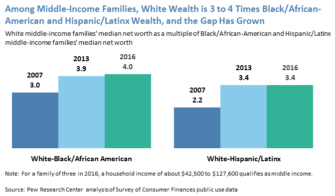 Among Middle-Income Families, White Wealth is 3 to 4 Times Black/African-American and Hispanic/Latinx Wealth, and the Gap Has Grown
