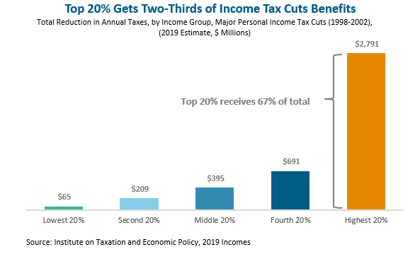 bar graph: Top 20% gets two-thirds of income tax cuts benefits