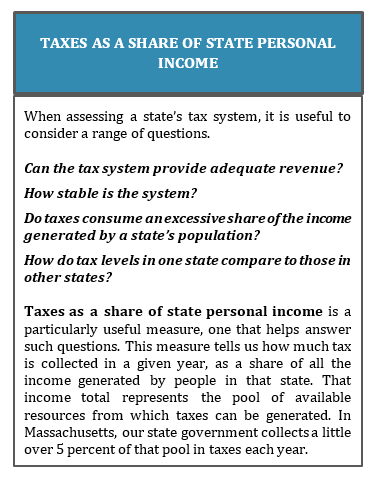 text box: Taxes as a share of state personal income