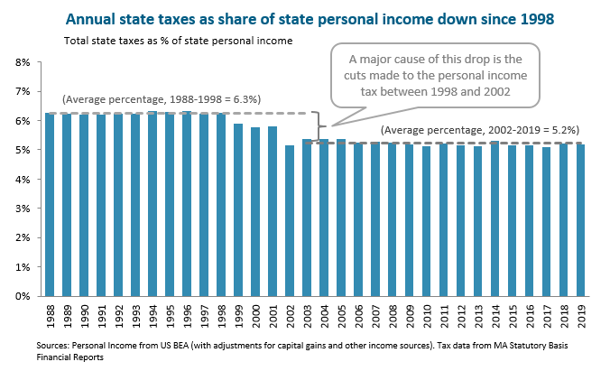 bar graph: Annual state taxes as share of state personal income down since 1998