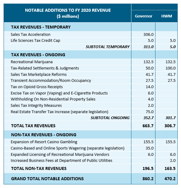 table: Noltable additions to FY 2020 revenue
