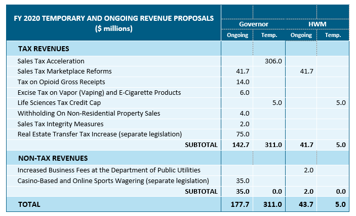 table: FY 2020 temporary and onging revenue proposals