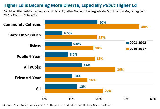 bar graph: Higher ed is becoming more diverse, especially public higher ed