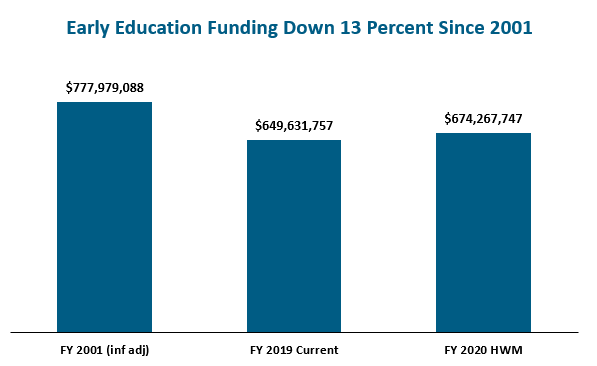 bar graph: Early education funding down 13 percent since 2001