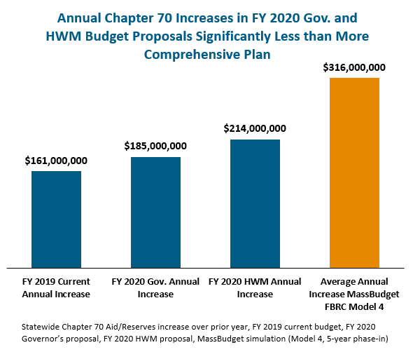 bar graph: Annual chapter 70 increases in FY 2020 Gov. and HWM budghet proposals significantly less than more comprehensive plan