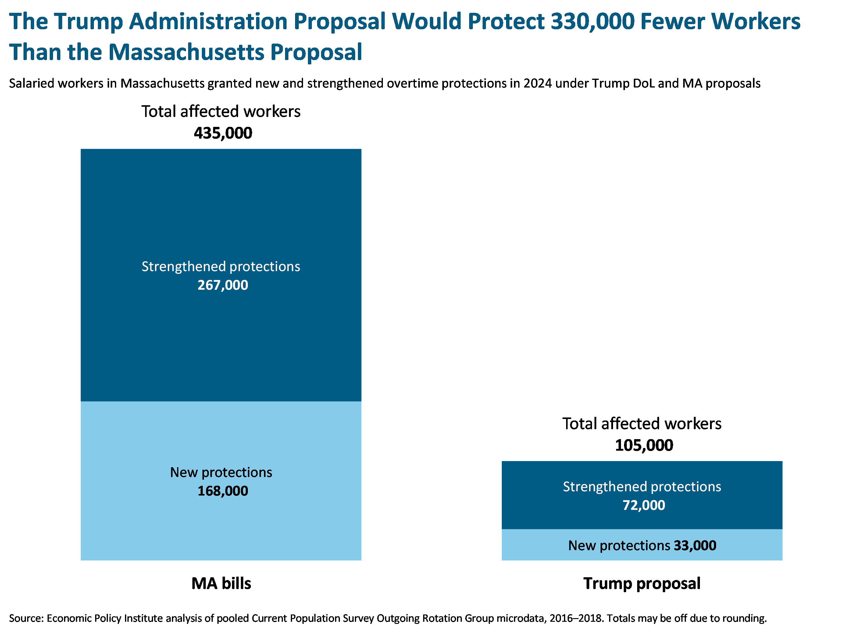 The Trump Administration Proposal Would Protect 330,000 Fewer Workers Than the Massachusetts Proposal