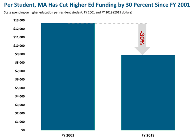 bar graph: Per student, MA has cut higher ed funding by 30 percent since FY 2001