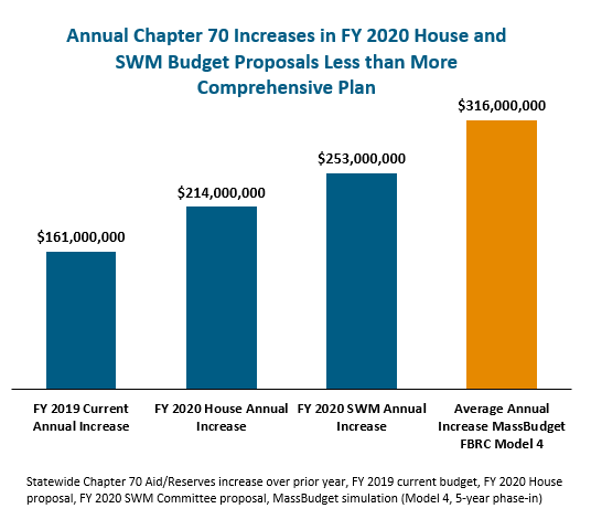 bar graph: Annual chapter 70 increases in FY 2020 house and SWM budget proposals less than more comprehensive plan
