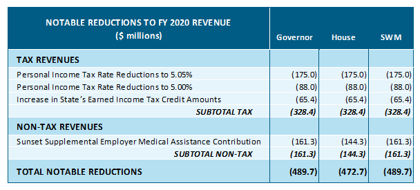 table: Notable reductions to FY 2020 revenue