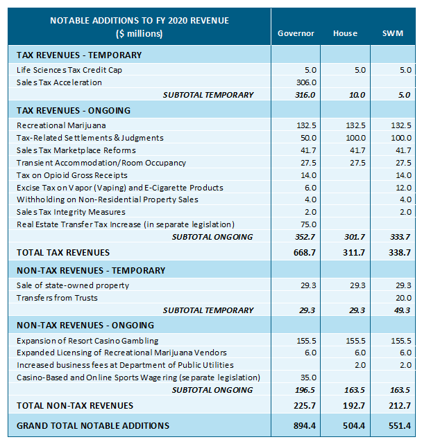 table: Notable additins to FY 2020 revenue