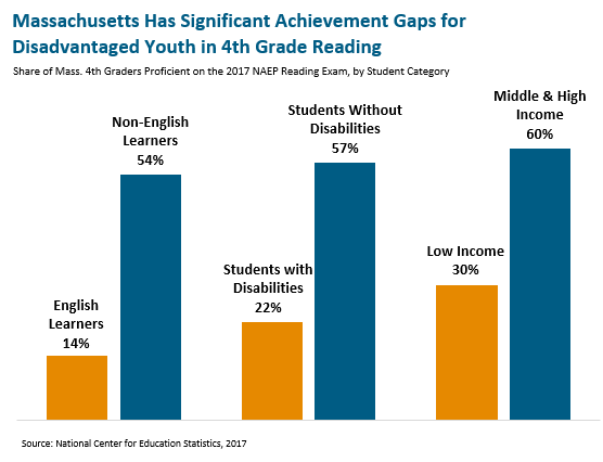 bar graph: Massachusetts has significant achievement gaps for disadvantaged youth in 4th grade reading