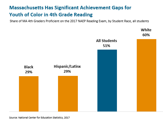 bar graph: Massachusetts has significant achievement gaps for youth of color in 4th grade reading