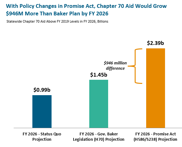 bar graph: With policy changes in promise act, chapter 70 aid would grow $946M more than baker plan by FY 2026