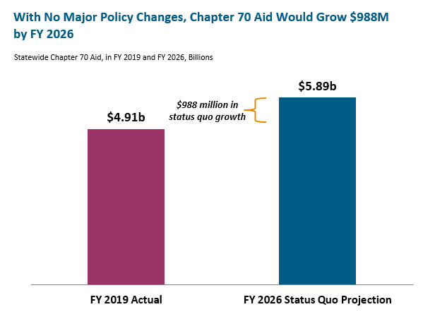 bar graph: With no major policy changes, chapter 70 aid would grow $988M by FY 2026