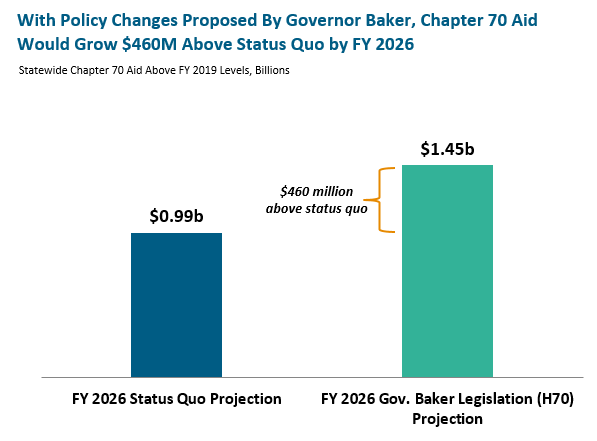 bar graph: With policy changes proposed by governor baker, chapter 70 aid would grow $460M above status quo by FY 2026