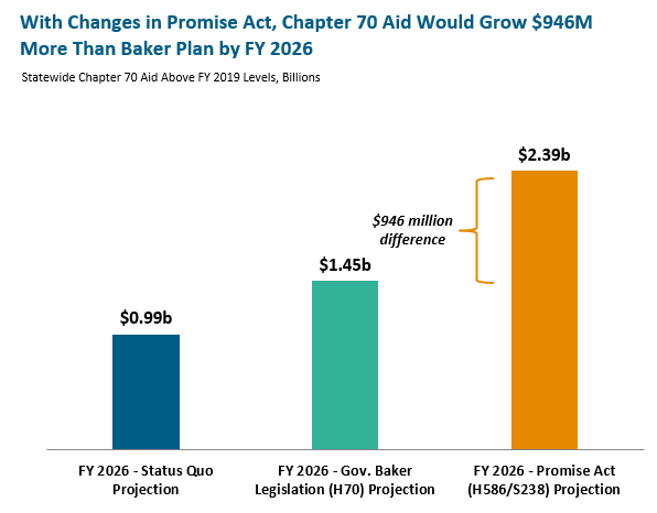 bar graph: With changes in promise act, chapter 70 aid would grow $946M more than baker plan by FY 2026