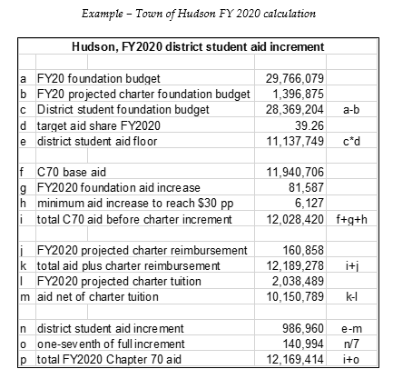 table: Examplle: town of Hudson FY 2020 calculation