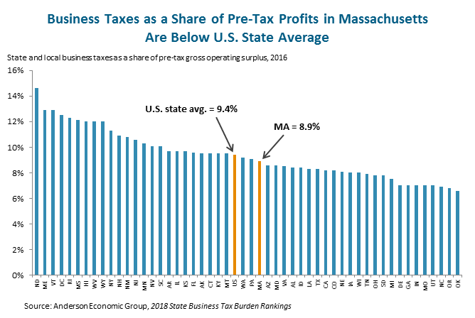 Business Taxes as a Share of Pre-Tax Profits in Massachusetts