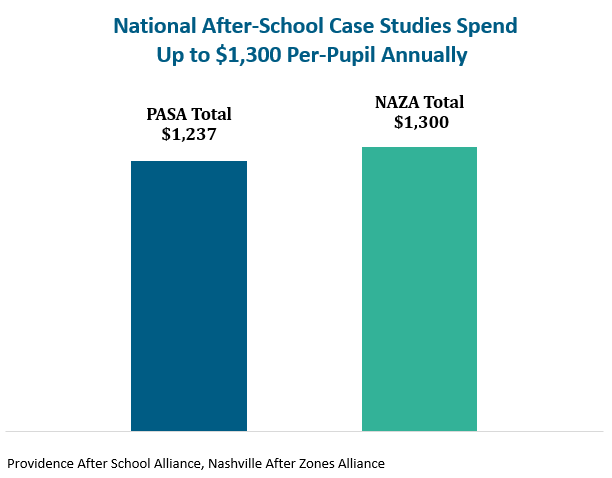 National After-School Case Studies Spend Up to $1,300 Per-Pupil Annually