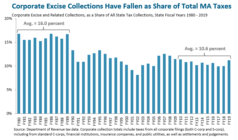 Corporate excise collections as share of total MA taxes