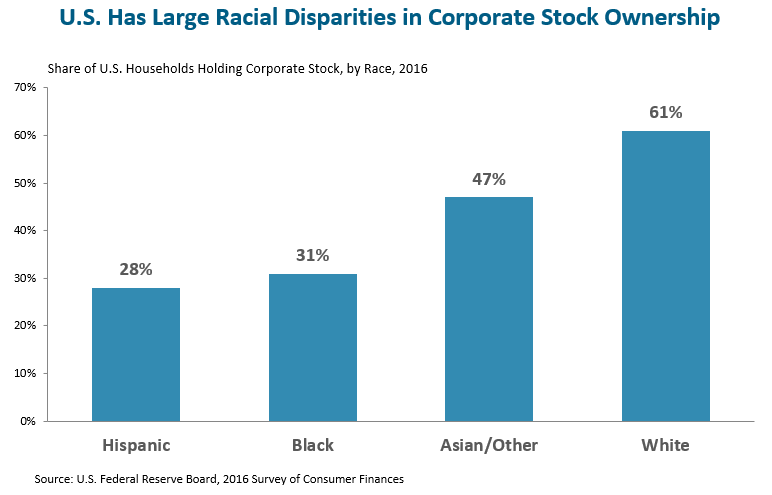 Share of US households holding corporate stock by race