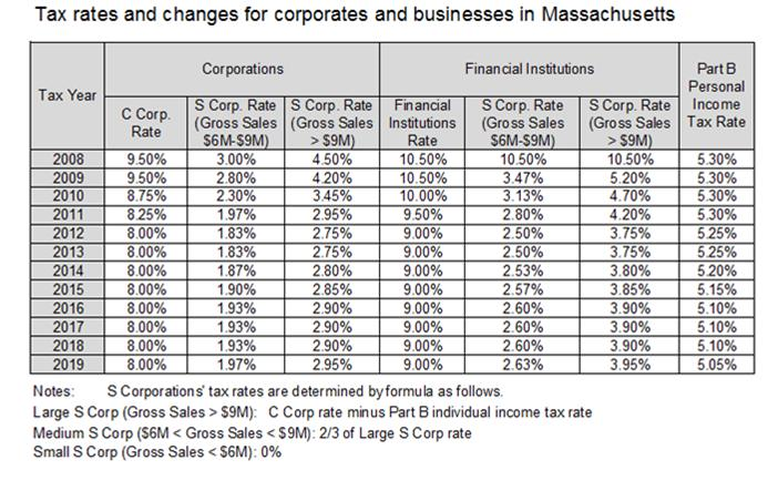 Tax rates and changes for corporates and businesses in Massachusetts