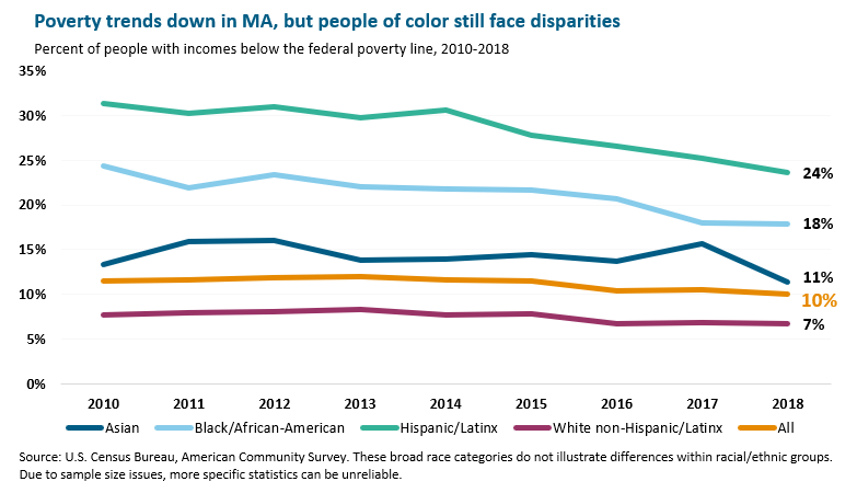 Poverty trends down in MA, but people of color still face disparities