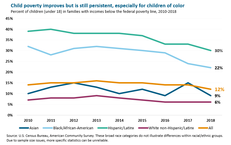 Child poverty improves but is still persistent, especially for children of color