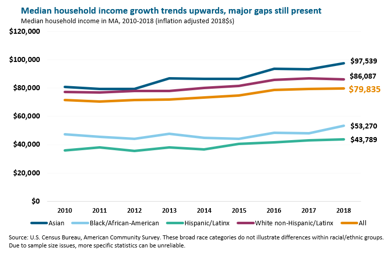 Median household income growth trends upwards, major gaps still present