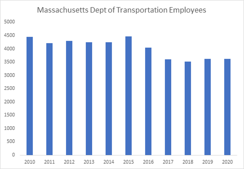 Massachusetts Department of Transportation Employees