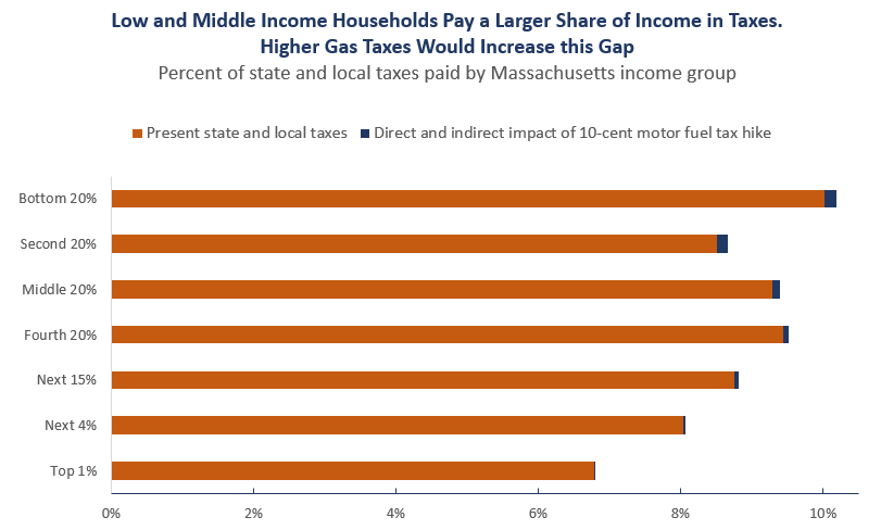 Low and Middle Income Households Pay a Larger Share of Income in Taxes. Higher Gas Taxes Would Increase this Gap