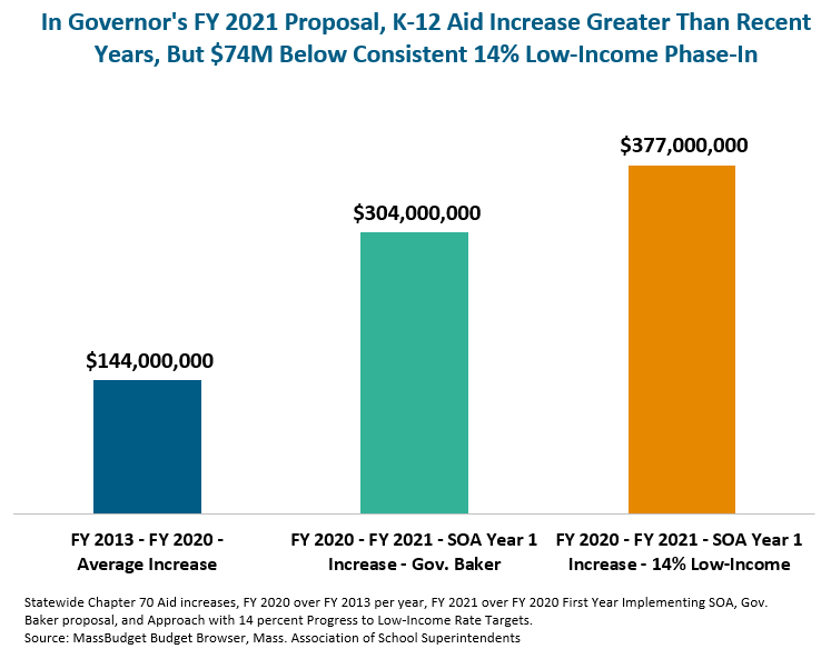 In Governor's FY 2021 Proposal, K-12 Aid Increase Greater Than Recent Years, But $74M Below Consistent 14% Low-Income Phase-In