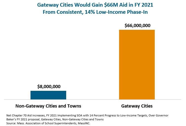 Gateway Cities Would Gain $66M Aid in FY 2021 From Consistent, 14% Low-Income Phase-In